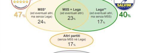 sondaggi elettorali ixe - quali coalizioni di governo
