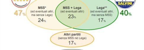 Sondaggi elettorali Ixè: il governo M5S – Lega piace solo a un italiano su 4