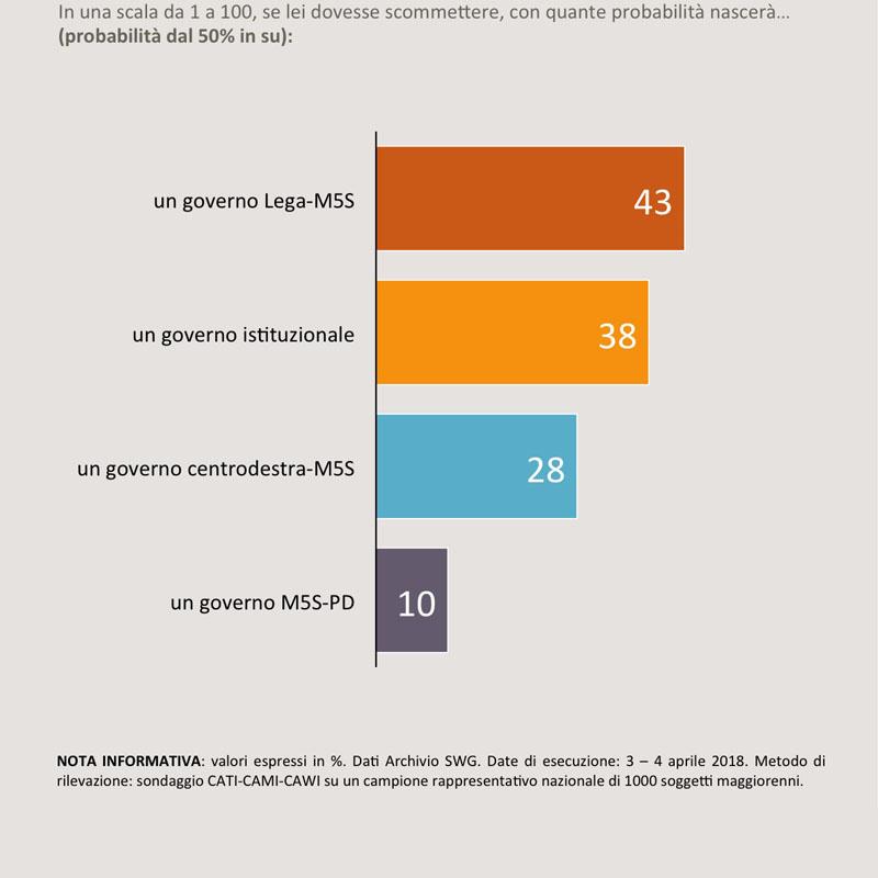 Martina: ennesima spartizione Lega-M5s per commissione speciale