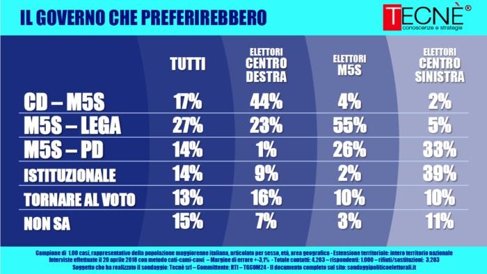sondaggi elettorali tecnè, governo