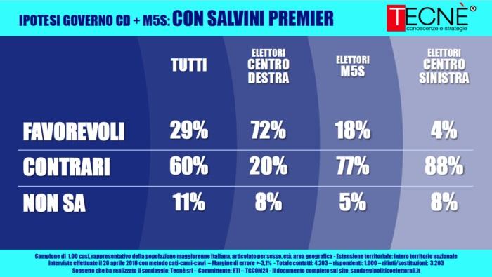sondaggi elettorali tecnè, salvini