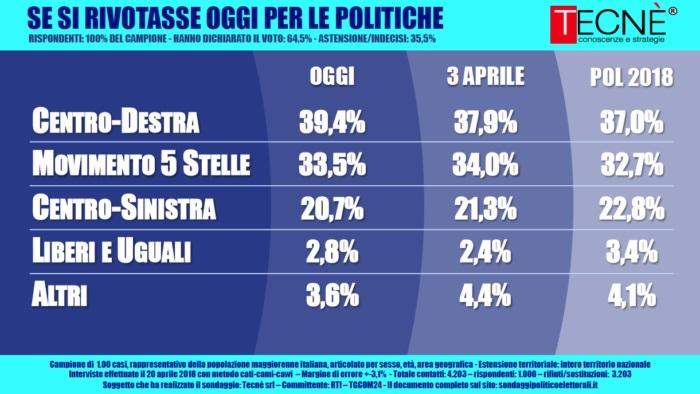 sondaggi elettorali tecnè, voto 1