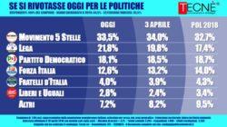 Sondaggi elettorali Tecnè: lo stallo penalizza il M5S