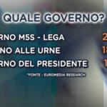 sondaggi elettorali euromedia, voto