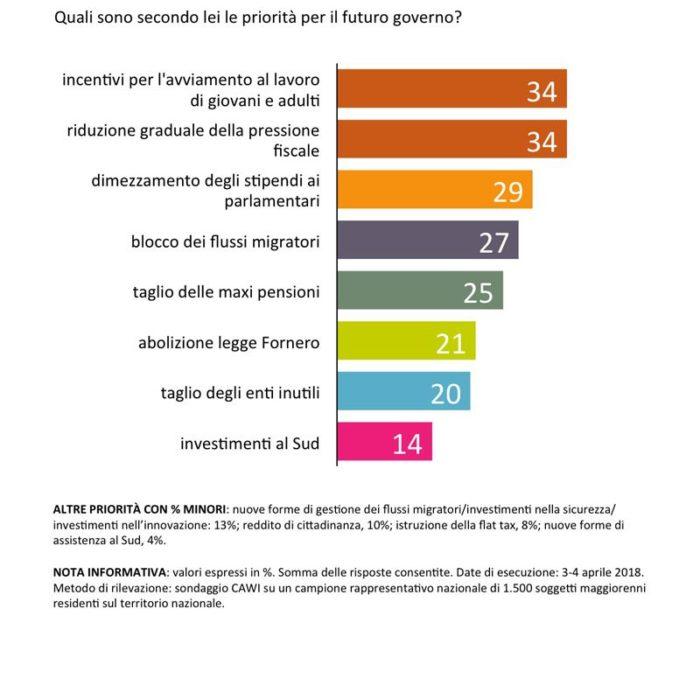 sondaggi politici Governo 100 giorni