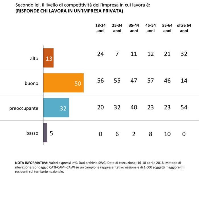 sondaggi politici competitività imprese