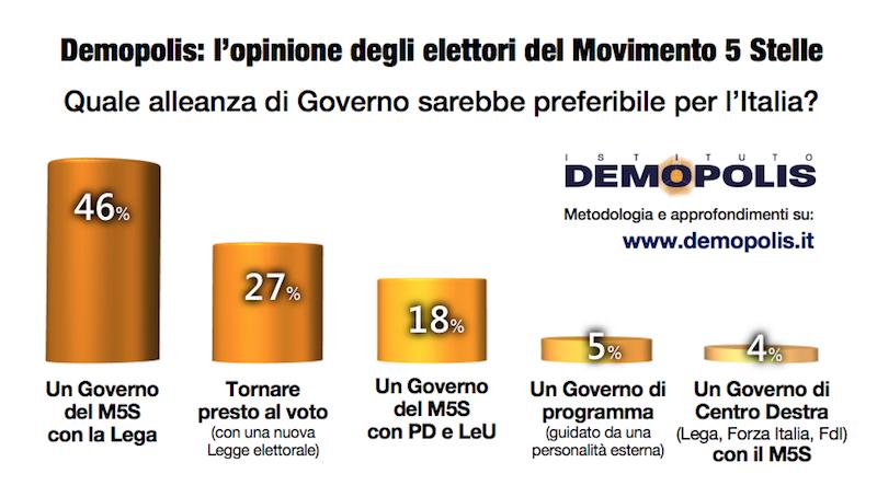 sondaggi politici demopolis, alleanza