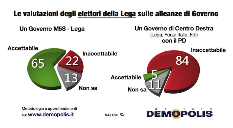 sondaggi politici demopolis, lega