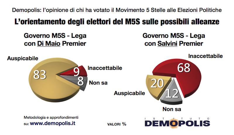 sondaggi politici demopolis, m5s 1