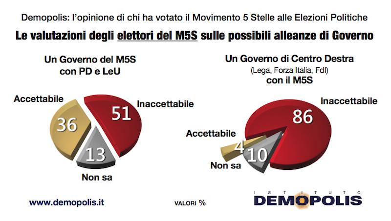 sondaggi politici demopolis, m5s