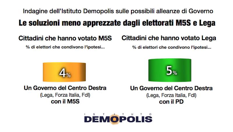 sondaggi politici demopolis, meno apprezzate