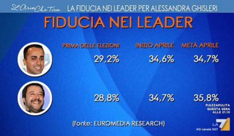 sondaggi politici euromedia, fiducia