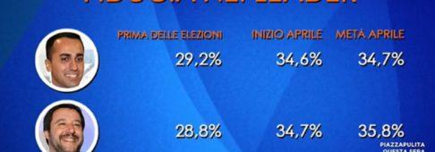 Sondaggi politici Euromedia: aumenta la fiducia degli italiani in Salvini