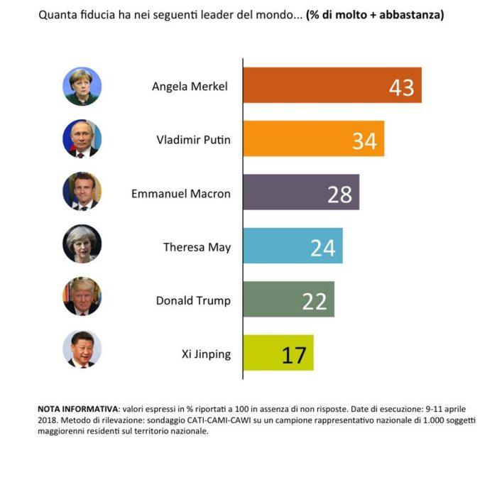 sondaggi politici fiducia leader internazionali