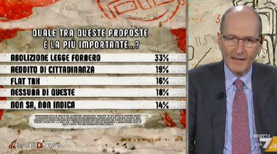 sondaggi politici ipsos, fornero