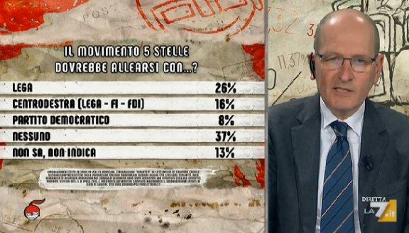 sondaggi politici ipsos m5s