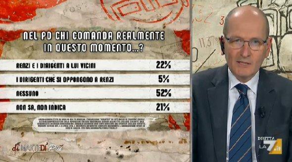 sondaggi politici ipsos pd