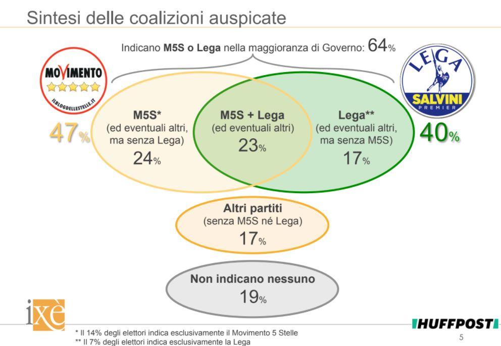 sondaggi politici ixè, 3