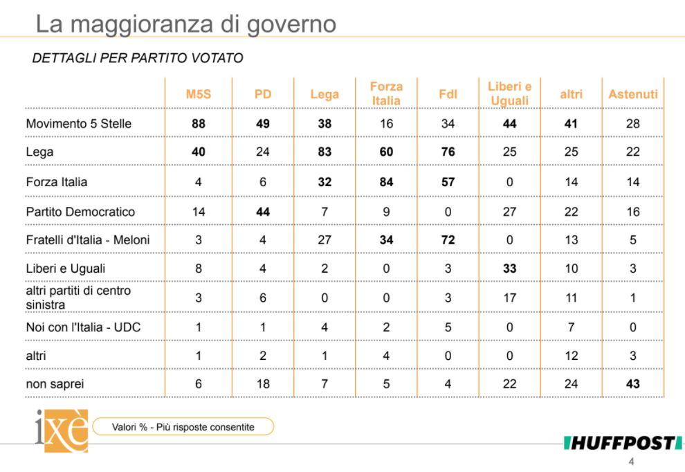 sondaggi politici ixè,2