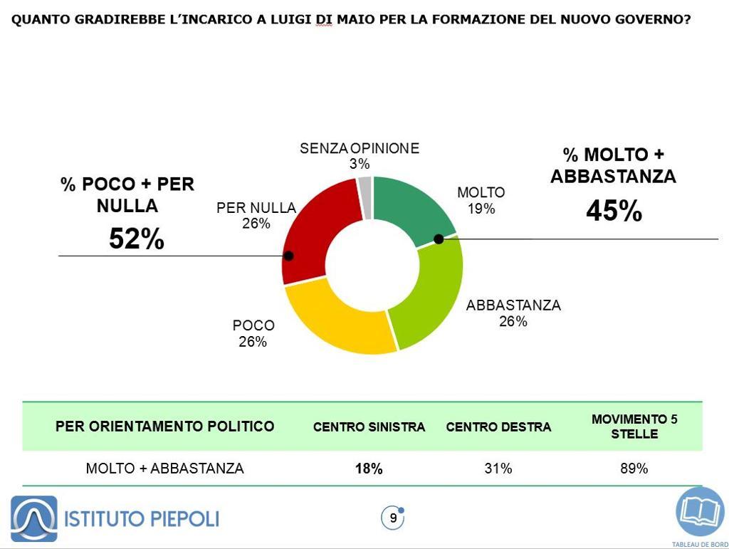 sondaggi politici piepoli, di maio