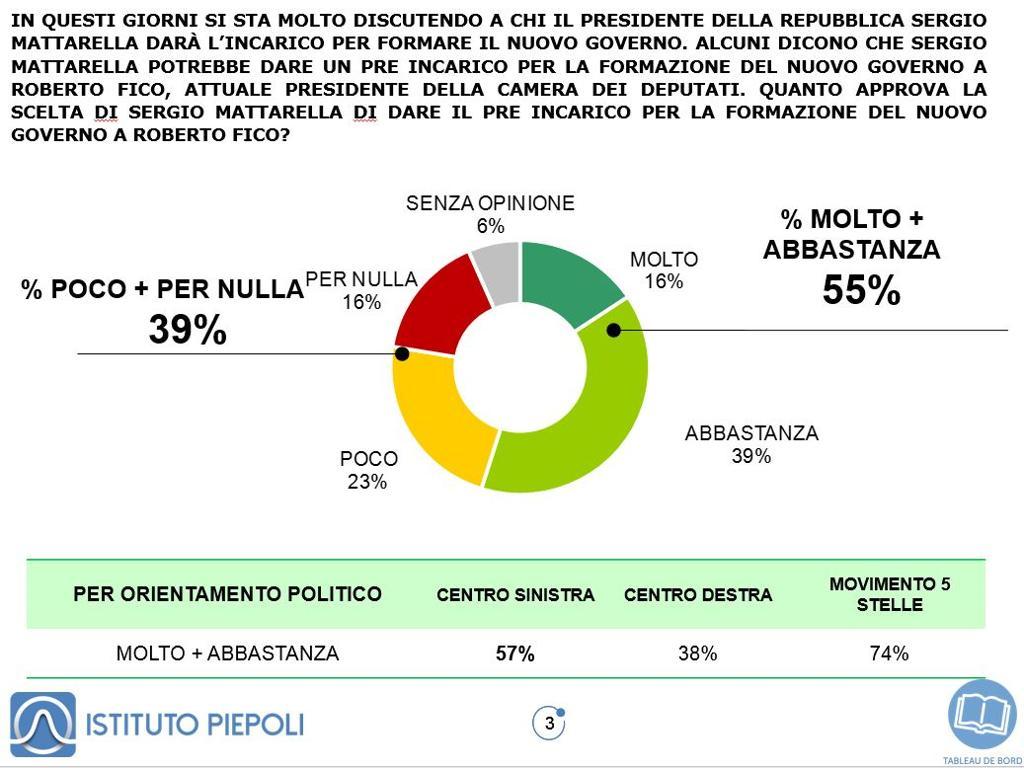 sondaggi politici piepoli, fico