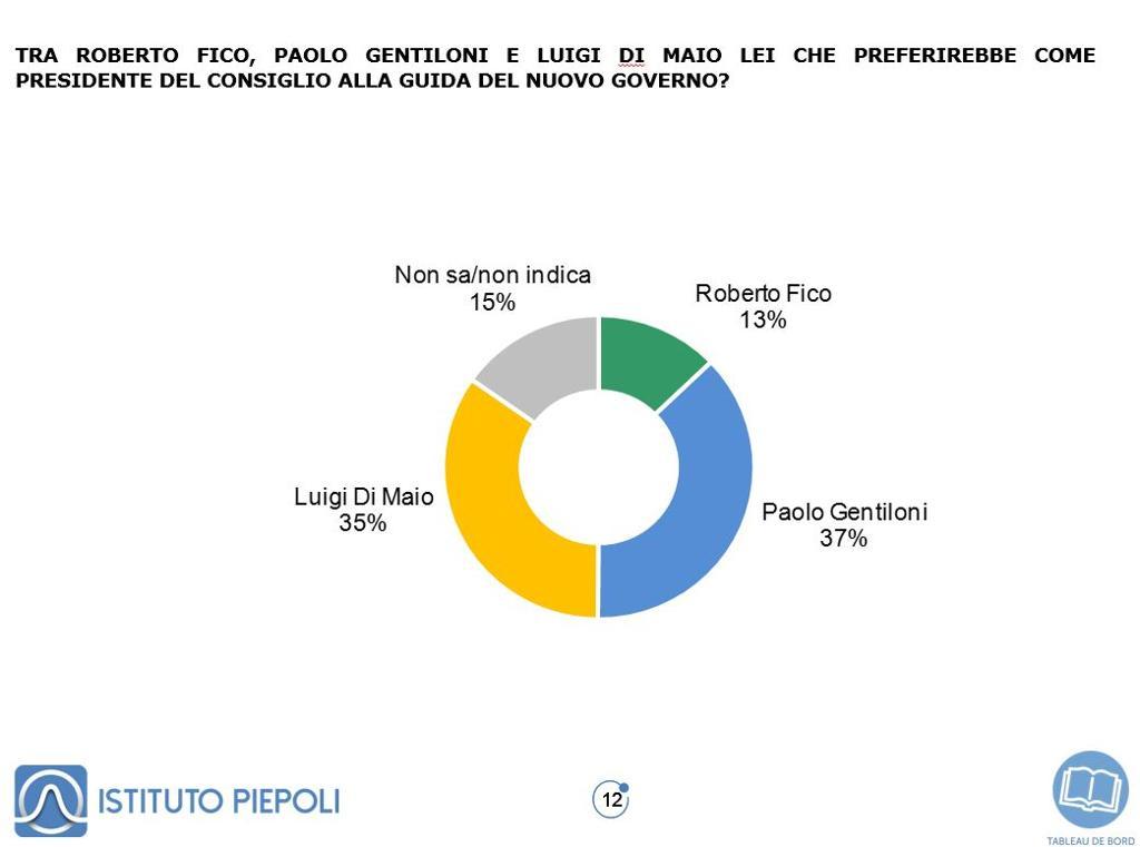 sondaggi politici piepoli, governo