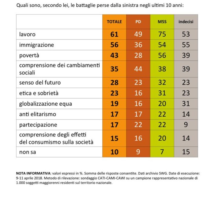 sondaggi politici sinistra italiana