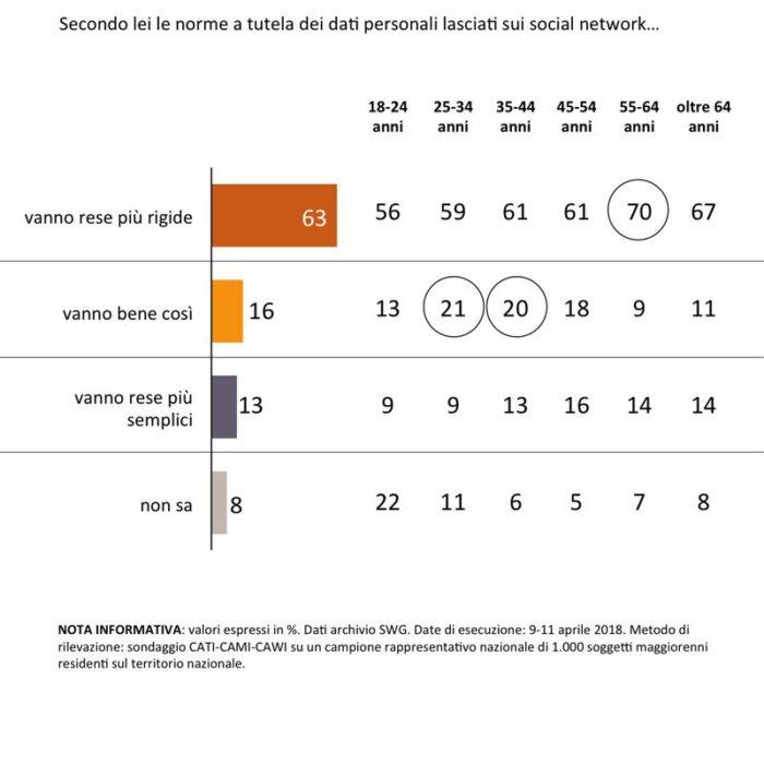 sondaggi social network