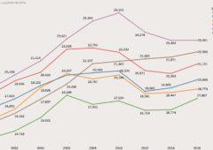 Redditi degli italiani, diminuisce il divario tra giovani e anziani