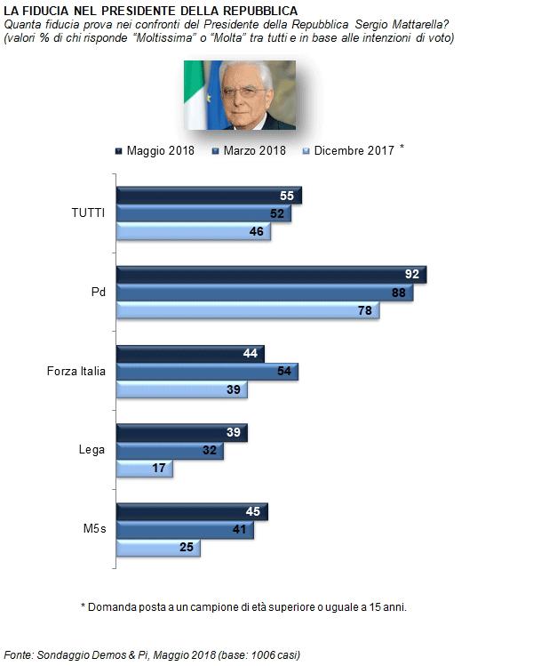 Sondaggi Fiducia Mattarella