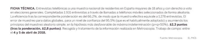 Sondaggi elettorali Spagna 2
