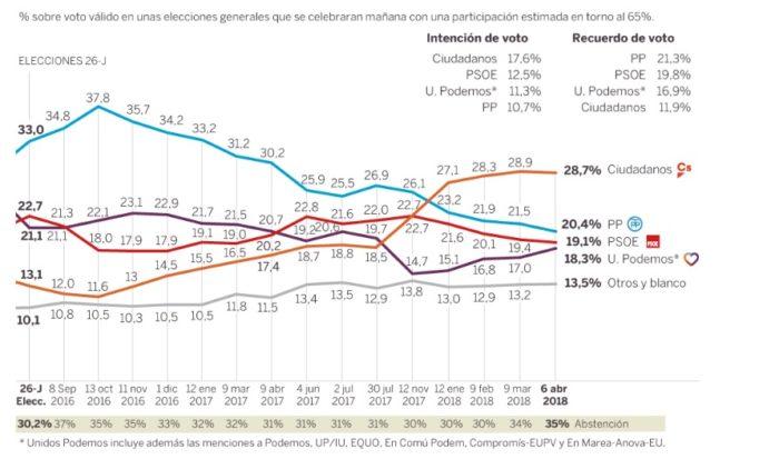 Sondaggi elettorali Spagna