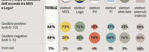 Sondaggi politici IPSOS, Governo: elettori M5S i più fiduciosi