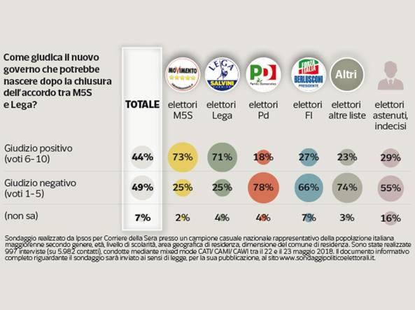 Sondaggi politici 27 maggio Governo Lega-M5S