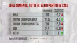 Sondaggi elettorali Noto: Lega in ulteriore aumento, male gli altri partiti