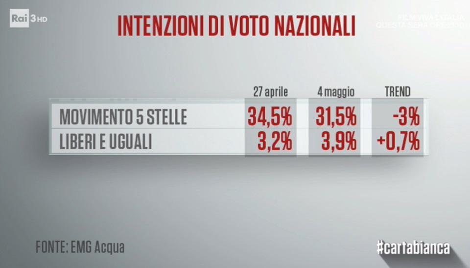 L'ultima offerta di Mattarella: no di M5S e Lega, voto più vicino