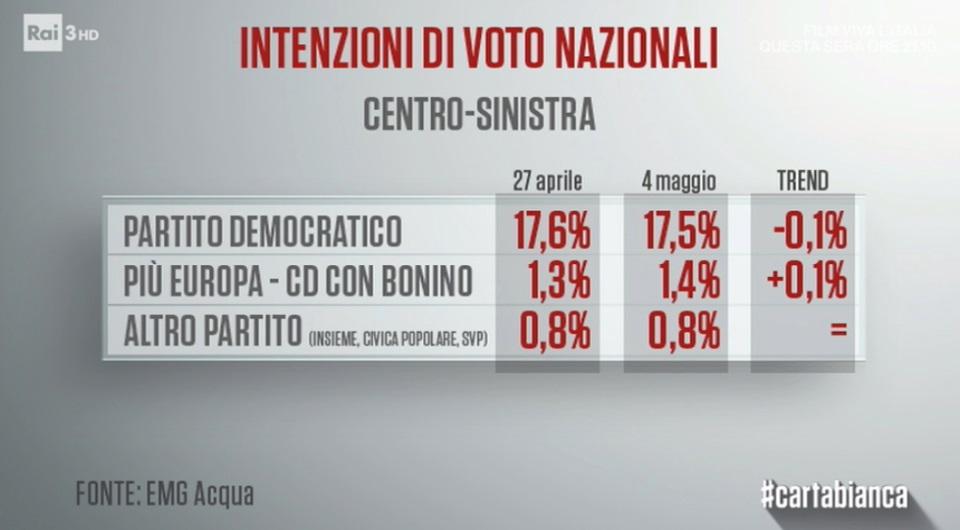 sondaggi elettorali