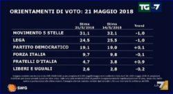 Sondaggi elettorali SWG, brusco calo di Lega e Movimento 5 Stelle