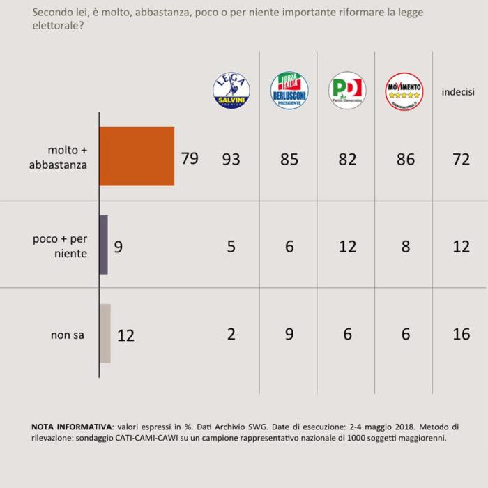 sondaggi elettorali SWG 8 maggio 2