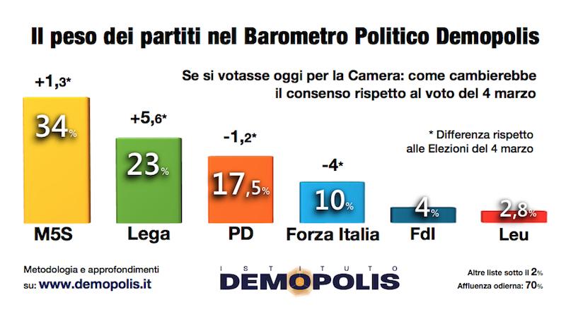 sondaggi elettorali demopolis - intenzioni di voto al 10 maggio 2018