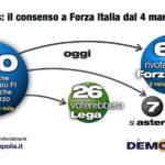 sondaggi elettorali demopolis - intenzioni di voto forza italia al 10 maggio 2018