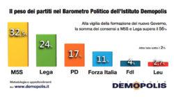 Sondaggi elettorali Demopolis: Movimento 5 Stelle giù, sale la Lega