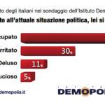 sondaggi elettorali demopolis, sentiment