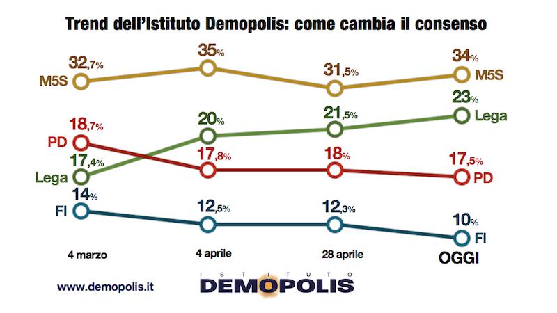 sondaggi elettorali demopolis - trend intenzioni di voto al 10 maggio 2018