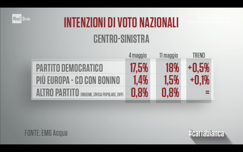 sondaggi elettorali emg, centrosinistra
