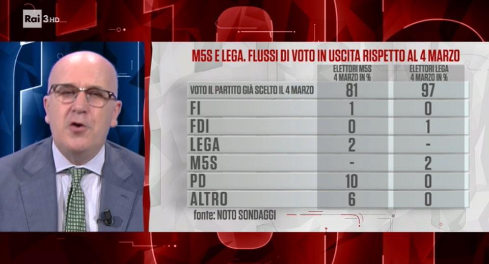 sondaggi elettorali noto, flusso entrata
