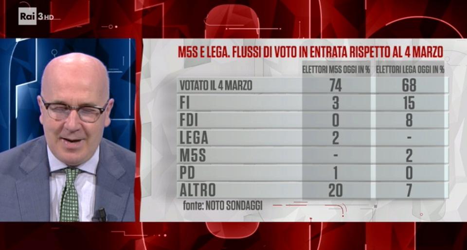 sondaggi elettorali noto, flusso uscita