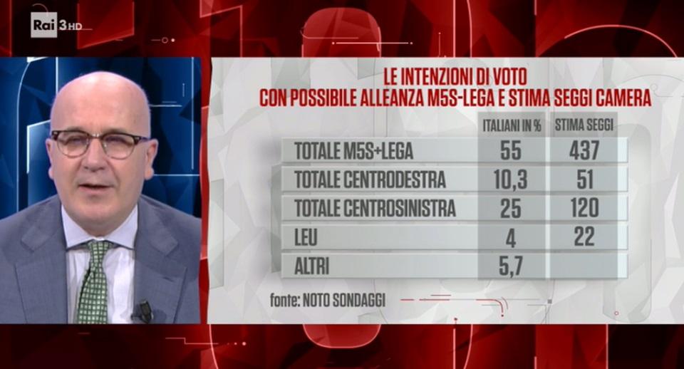 sondaggi elettorali noto, seggi