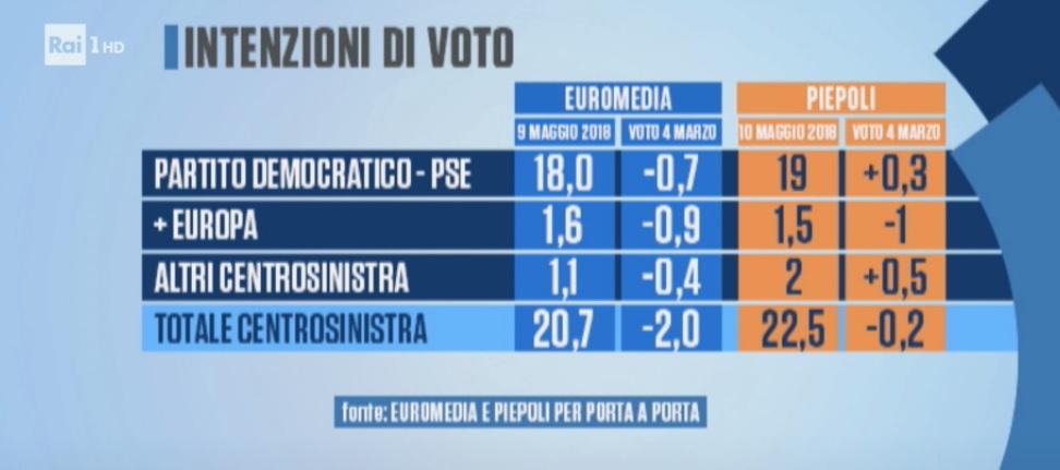 sondaggi elettorali euromedia, centrosinistra