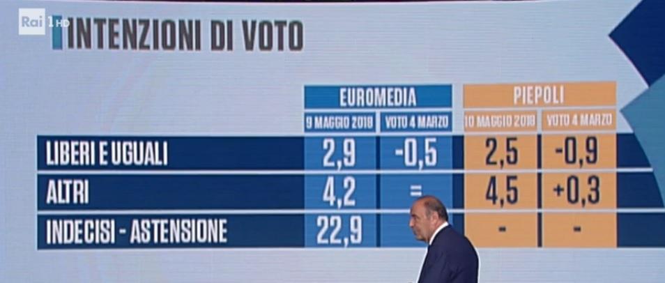 sondaggi elettorali euromedia, leu